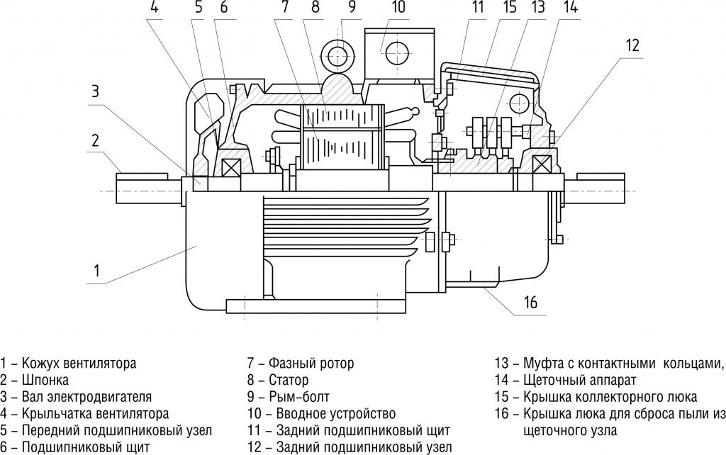 Конструктивное исполнение с фазным ротором