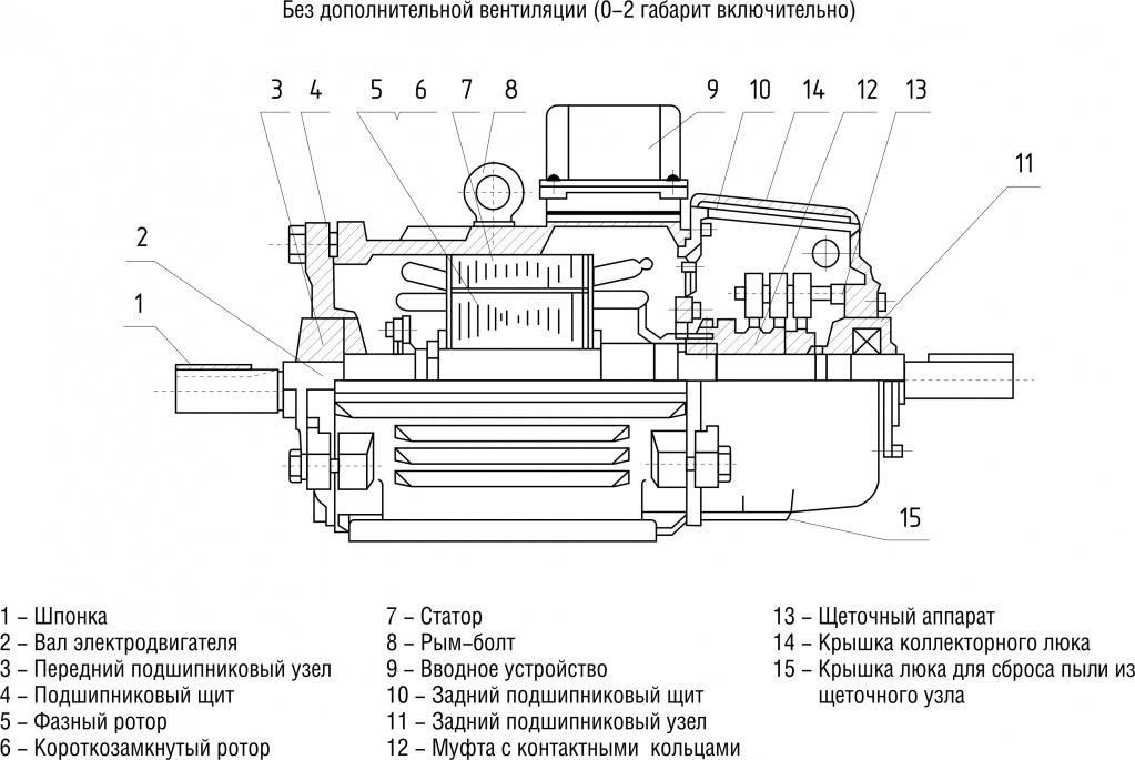Конструктивное исполнение с фазным и с короткозамкнутым ротором